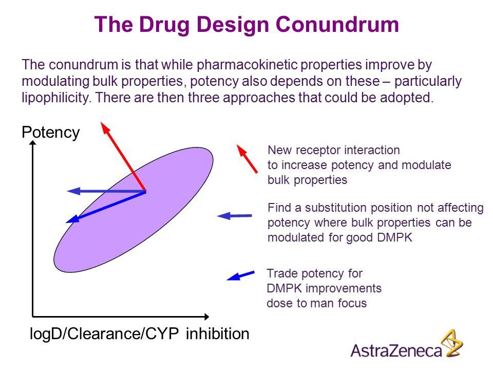 The Drug Design Conundrum