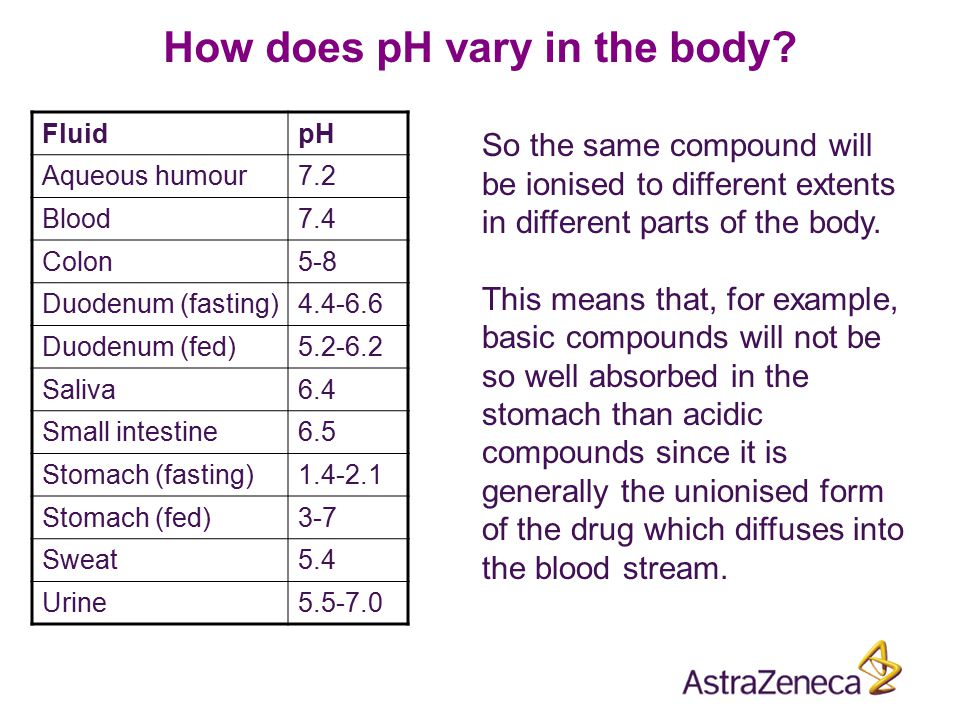 How does pH vary in the body