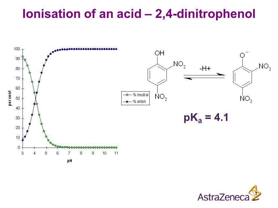 Ionisation of an acid – 2,4-dinitrophenol
