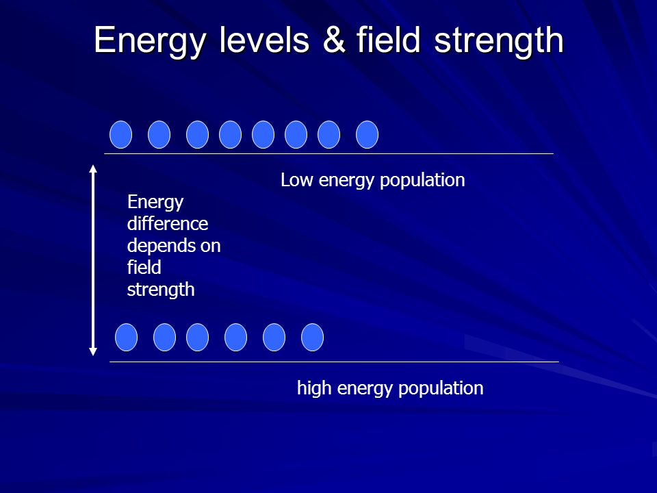 Energy levels & field strength