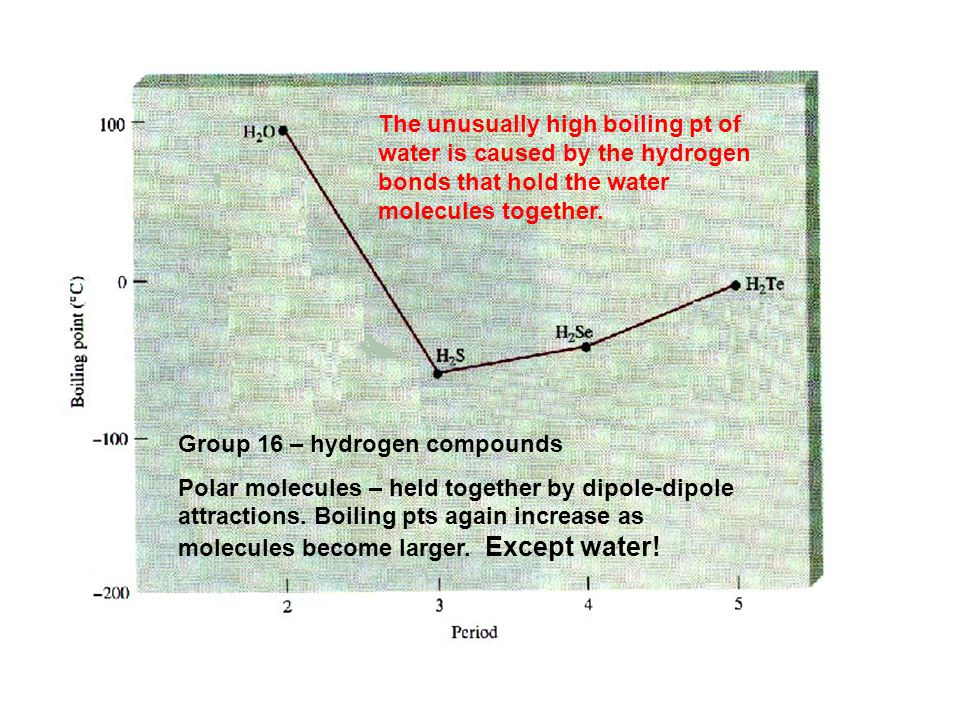 The unusually high boiling pt of water is caused by the hydrogen bonds that hold the water molecules together.