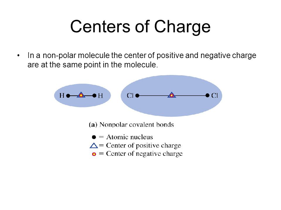 Centers of Charge In a non-polar molecule the center of positive and negative charge are at the same point in the molecule.