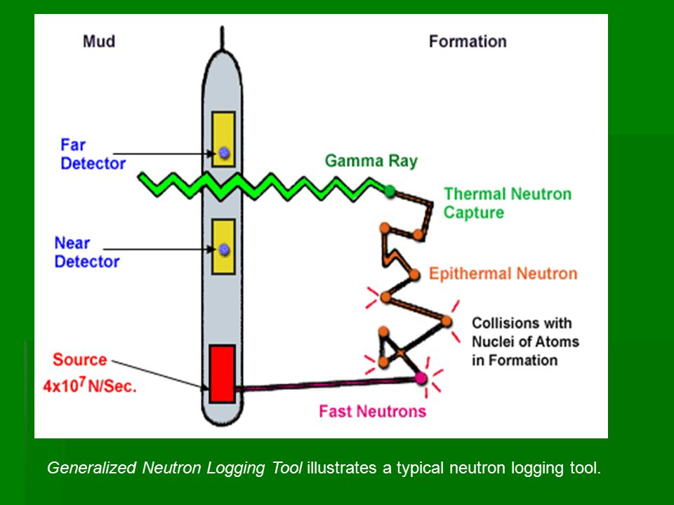 Generalized Neutron Logging Tool illustrates a typical neutron logging tool.