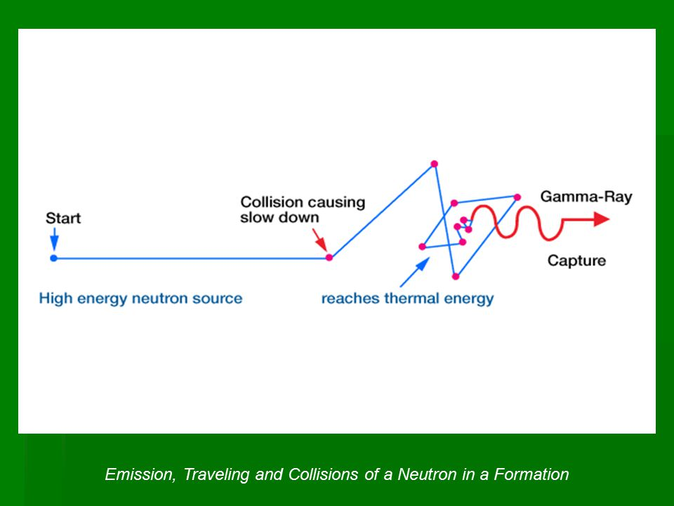 Emission, Traveling and Collisions of a Neutron in a Formation