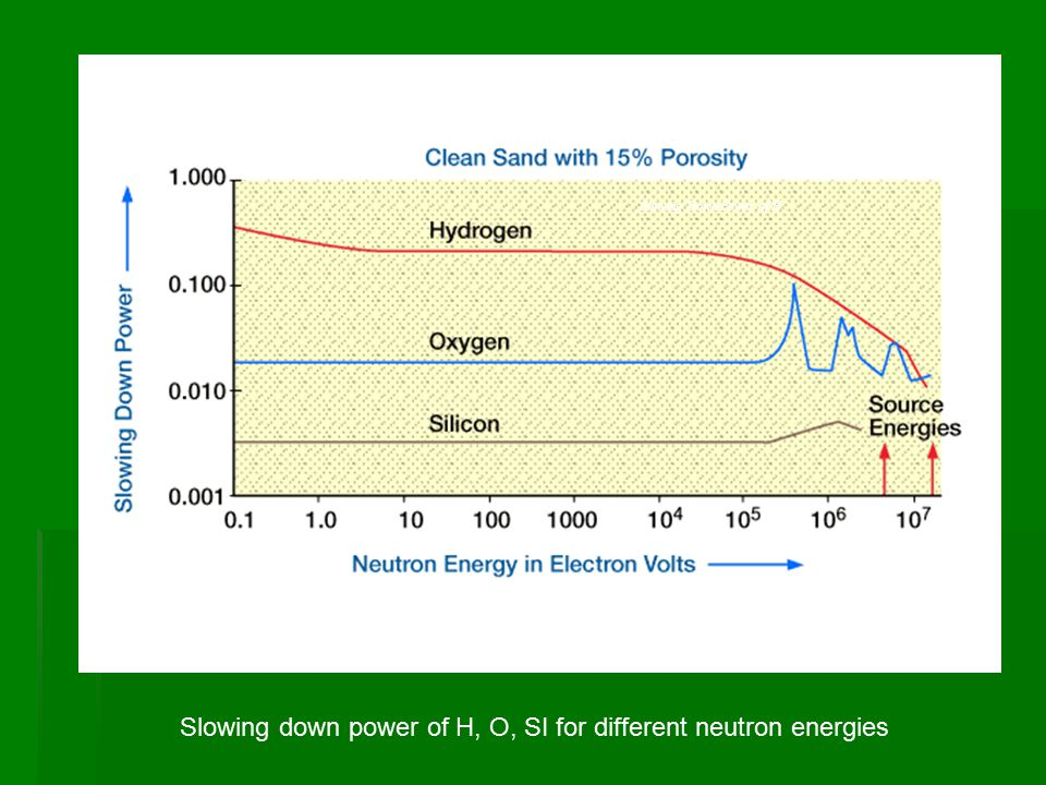 Slowing down power of H, O, SI for different neutron energies