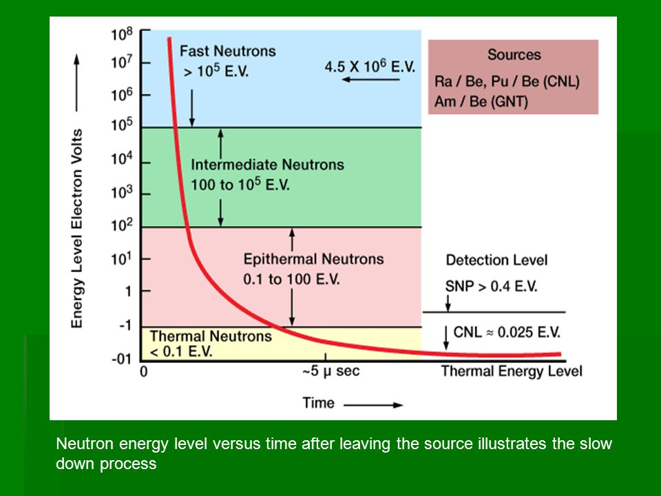 Neutron energy level versus time after leaving the source illustrates the slow down process