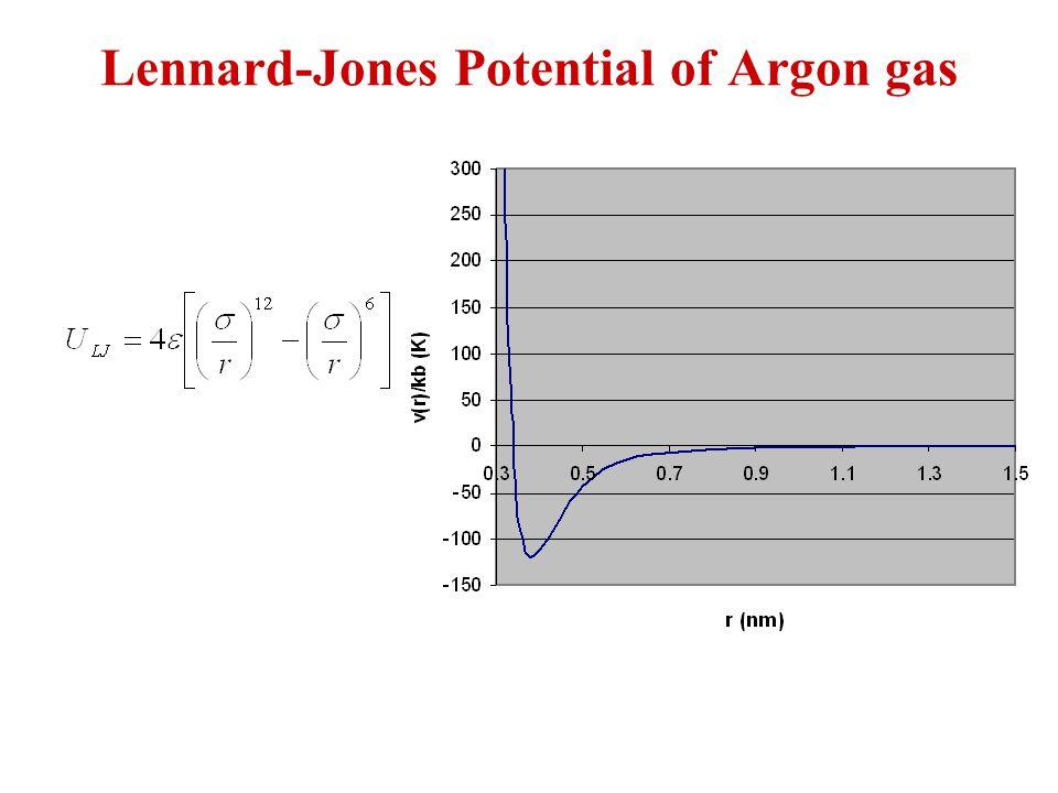Lennard-Jones Potential of Argon gas