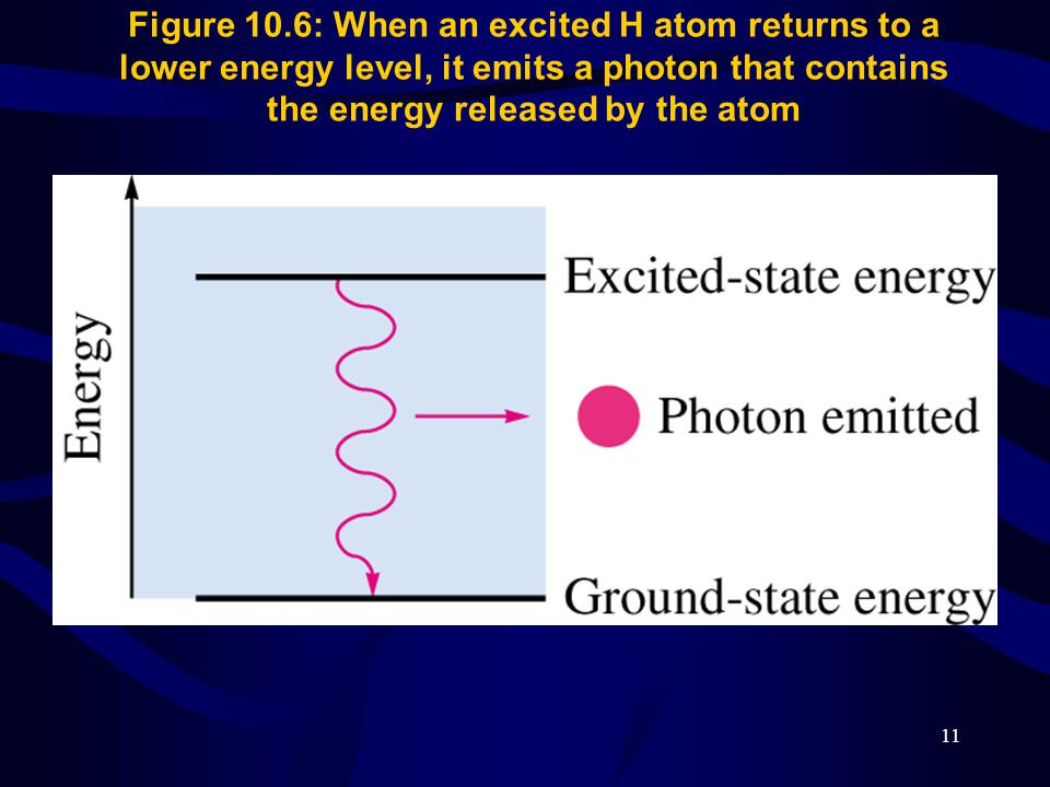 Figure 10.6: When an excited H atom returns to a lower energy level, it emits a photon that contains the energy released by the atom