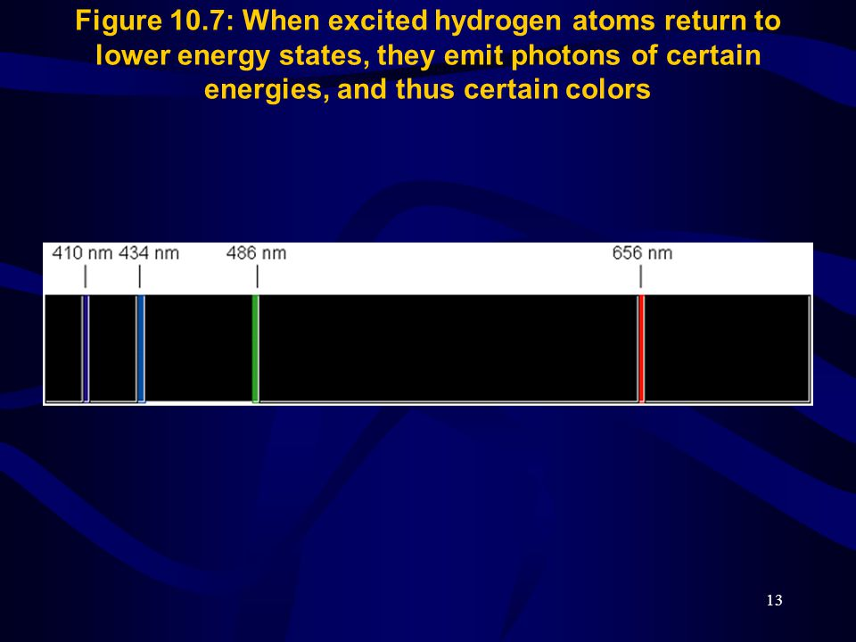Figure 10.7: When excited hydrogen atoms return to lower energy states, they emit photons of certain energies, and thus certain colors