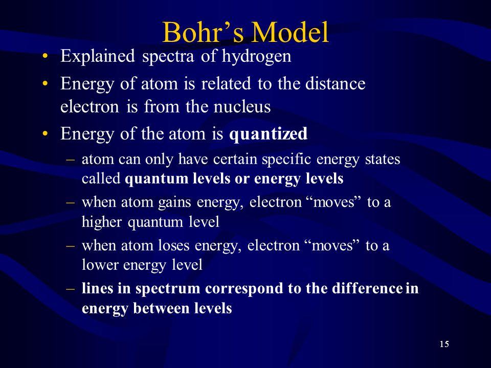 Bohr's Model Explained spectra of hydrogen
