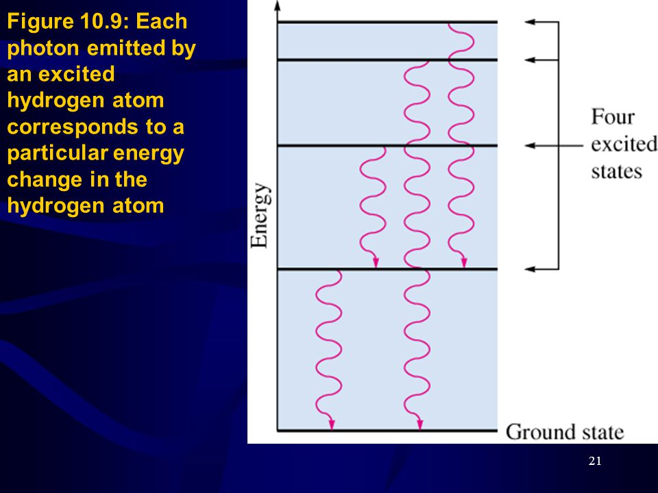 Figure 10.9: Each photon emitted by an excited hydrogen atom corresponds to a particular energy change in the hydrogen atom