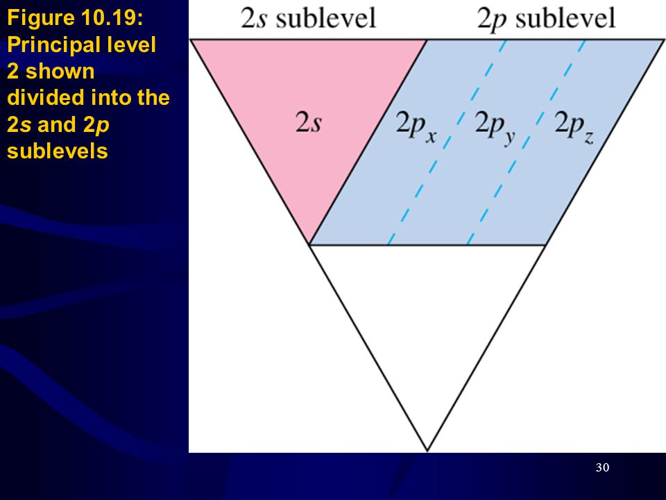Figure 10.19: Principal level 2 shown divided into the 2s and 2p sublevels