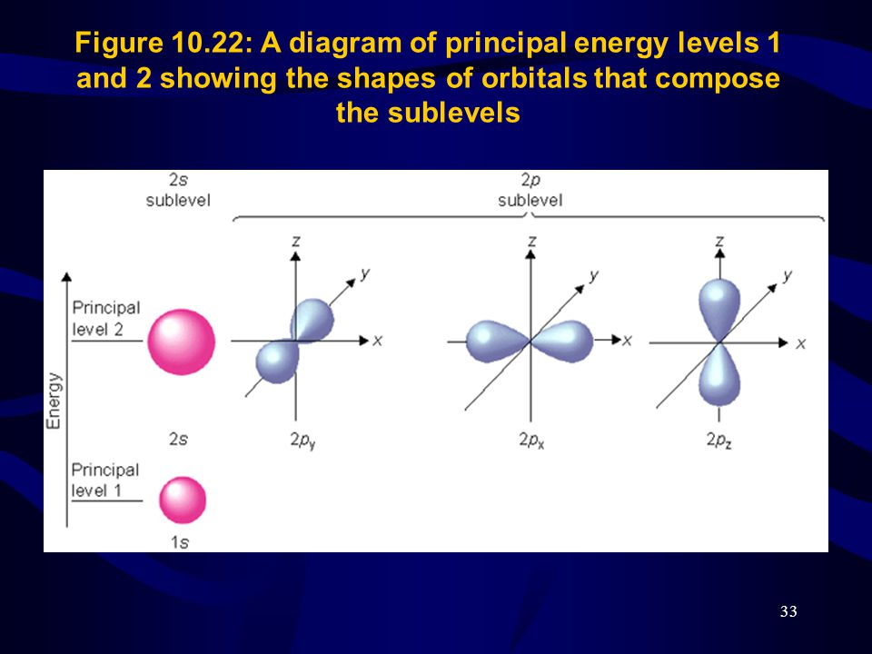 Figure 10.22: A diagram of principal energy levels 1 and 2 showing the shapes of orbitals that compose the sublevels