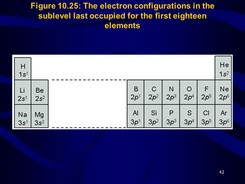 Figure 10.25: The electron configurations in the sublevel last occupied for the first eighteen elements