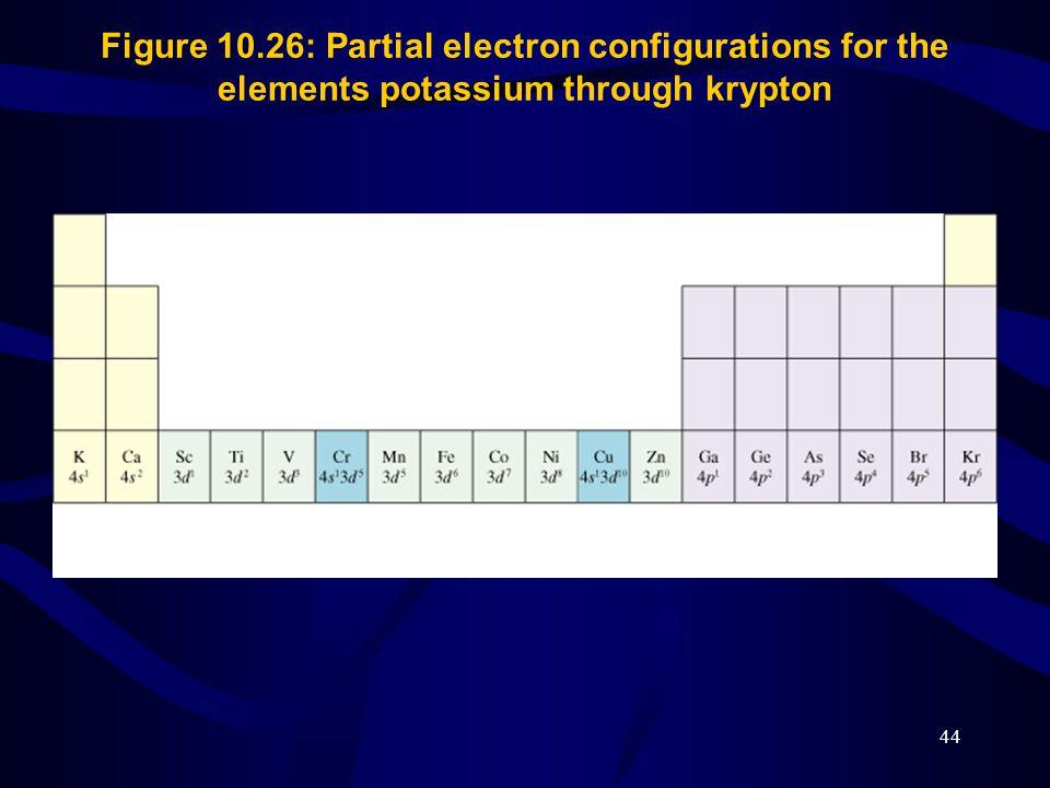 Figure 10.26: Partial electron configurations for the elements potassium through krypton