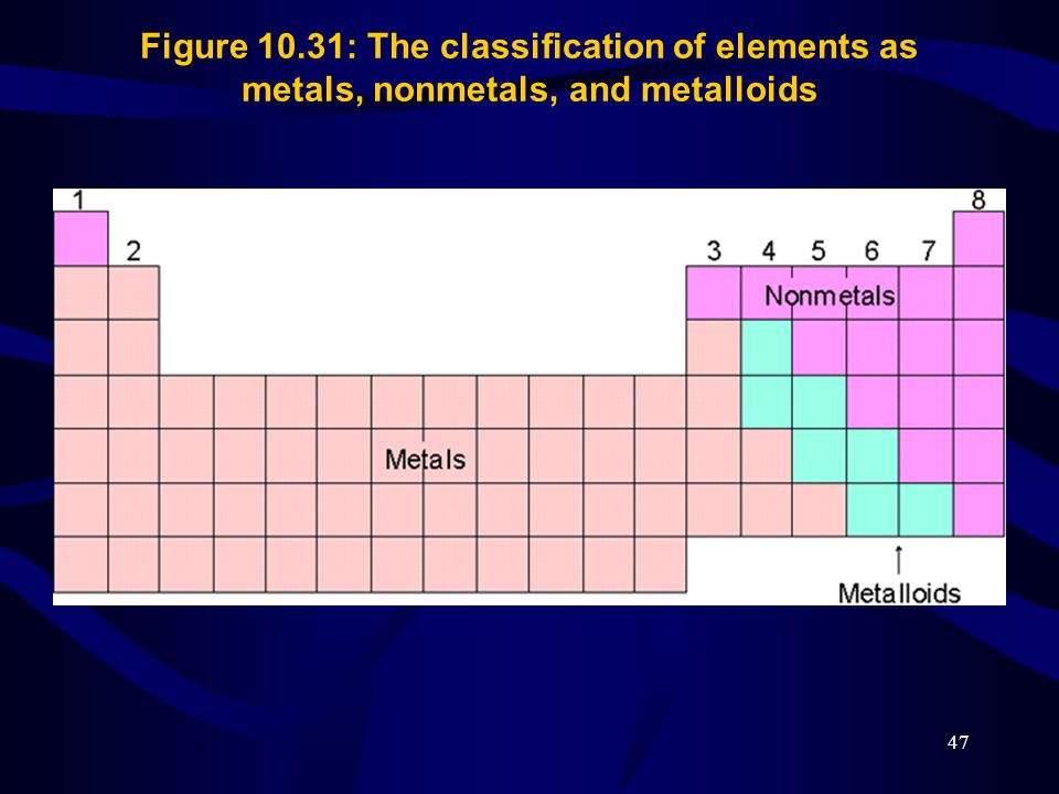 Figure 10.31: The classification of elements as metals, nonmetals, and metalloids