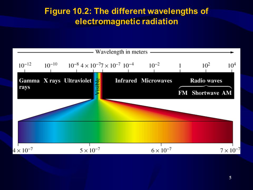 Figure 10.2: The different wavelengths of electromagnetic radiation