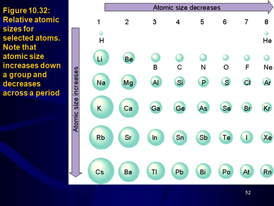 Figure 10. 32: Relative atomic sizes for selected atoms
