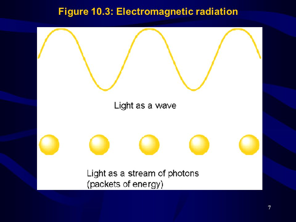 Figure 10.3: Electromagnetic radiation