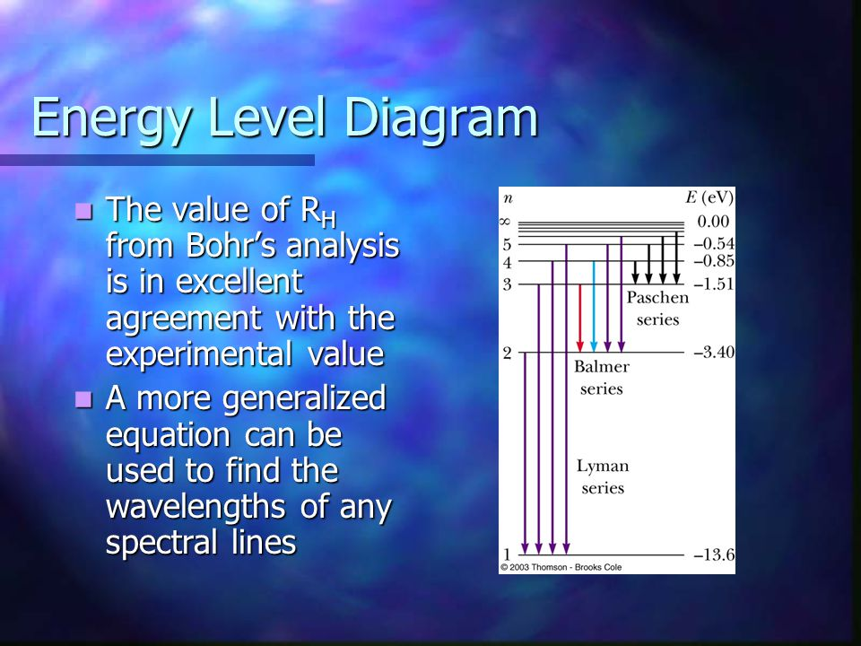Energy Level Diagram The value of RH from Bohr's analysis is in excellent agreement with the experimental value.