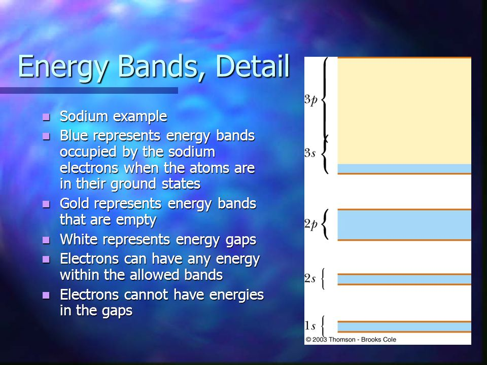 Energy Bands, Detail Sodium example