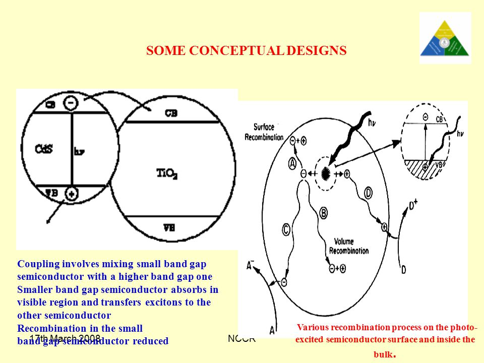 SOME CONCEPTUAL DESIGNS