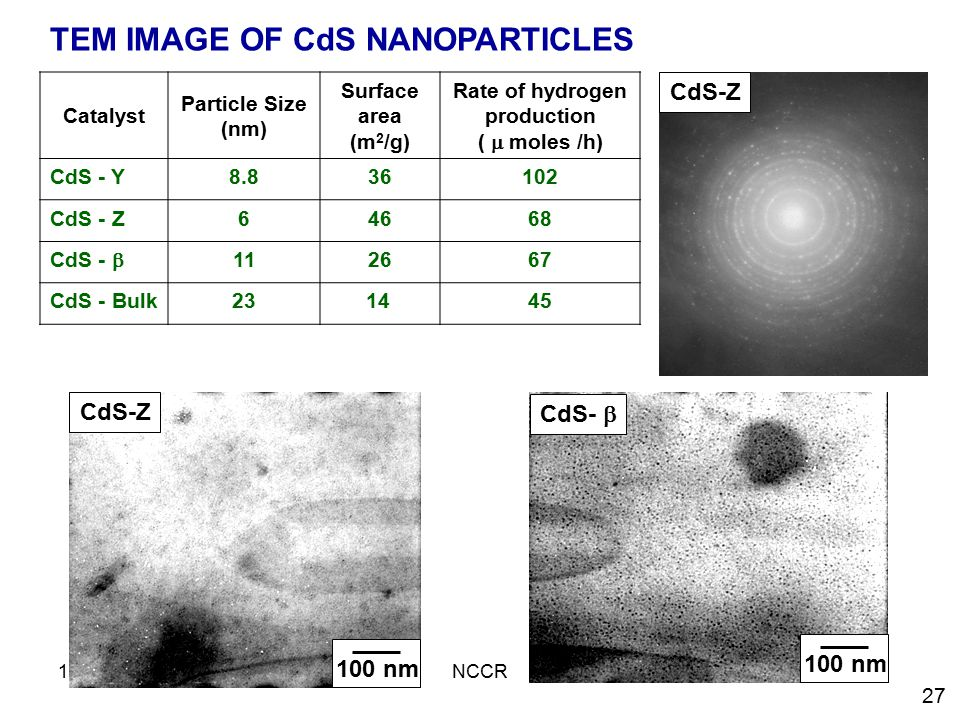 TEM IMAGE OF CdS NANOPARTICLES