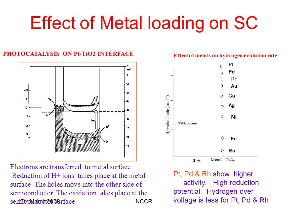 Effect of Metal loading on SC