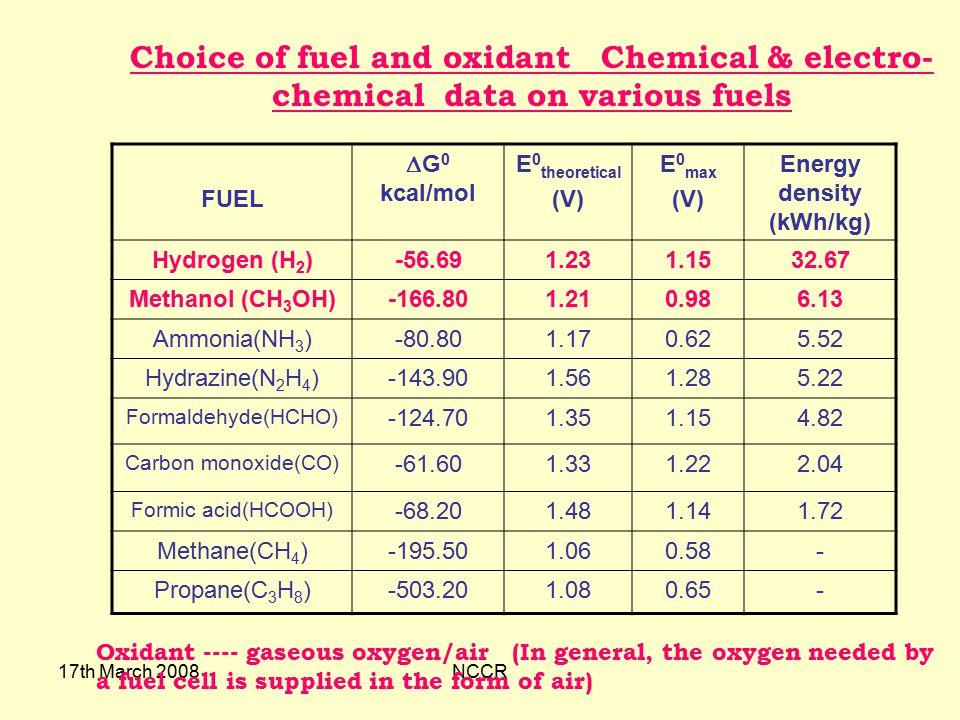 Energy density (kWh/kg)