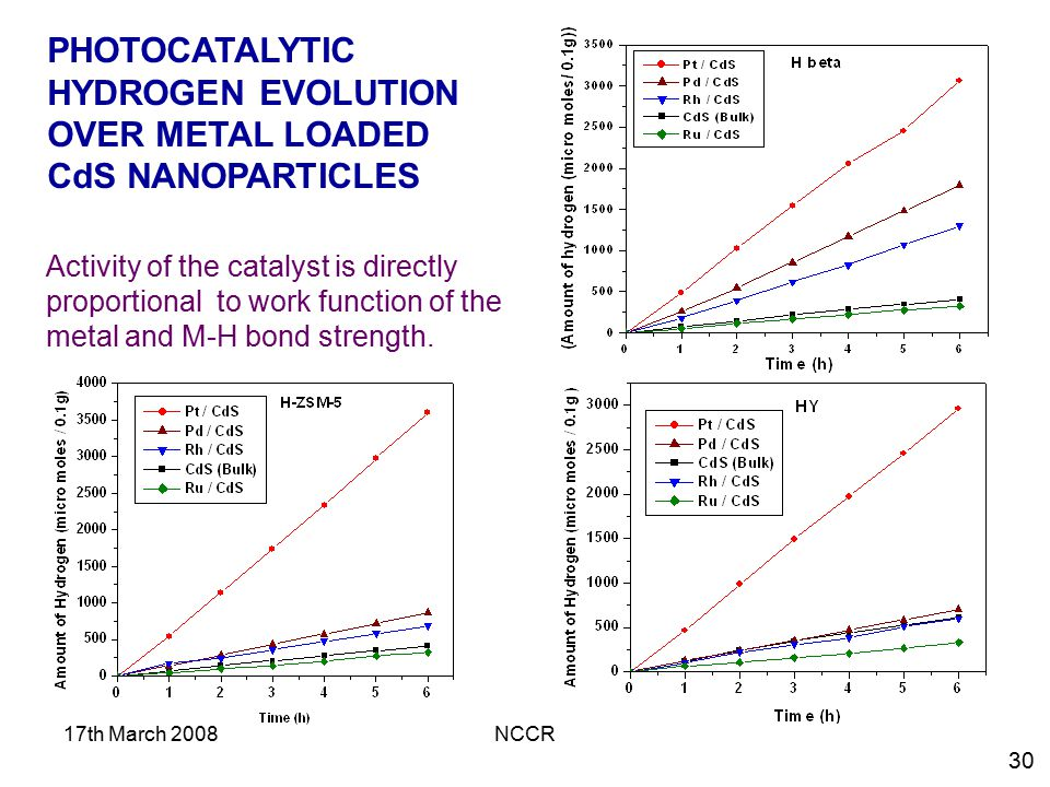 PHOTOCATALYTIC HYDROGEN EVOLUTION OVER METAL LOADED CdS NANOPARTICLES