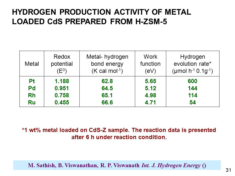 HYDROGEN PRODUCTION ACTIVITY OF METAL LOADED CdS PREPARED FROM H-ZSM-5