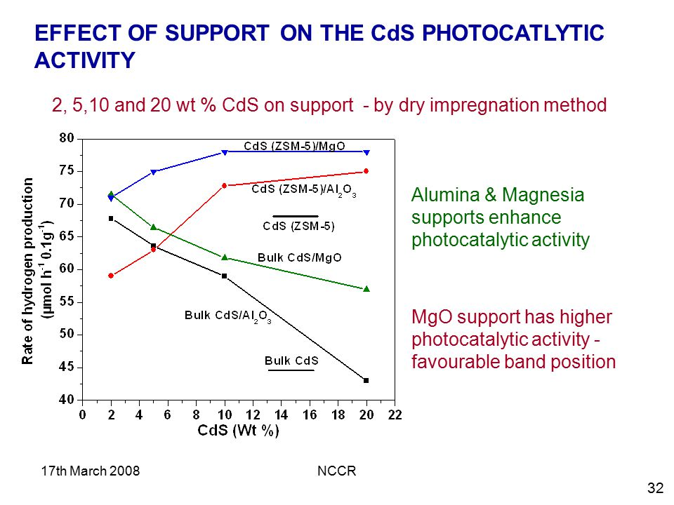 EFFECT OF SUPPORT ON THE CdS PHOTOCATLYTIC ACTIVITY