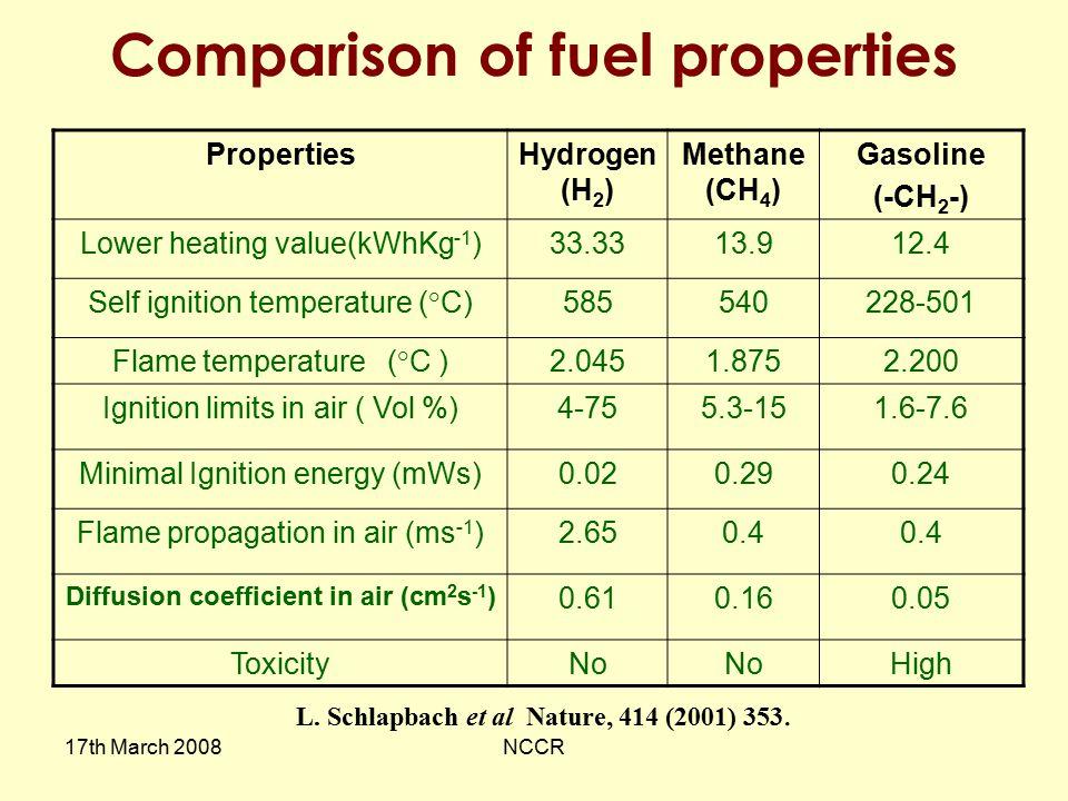 Comparison of fuel properties