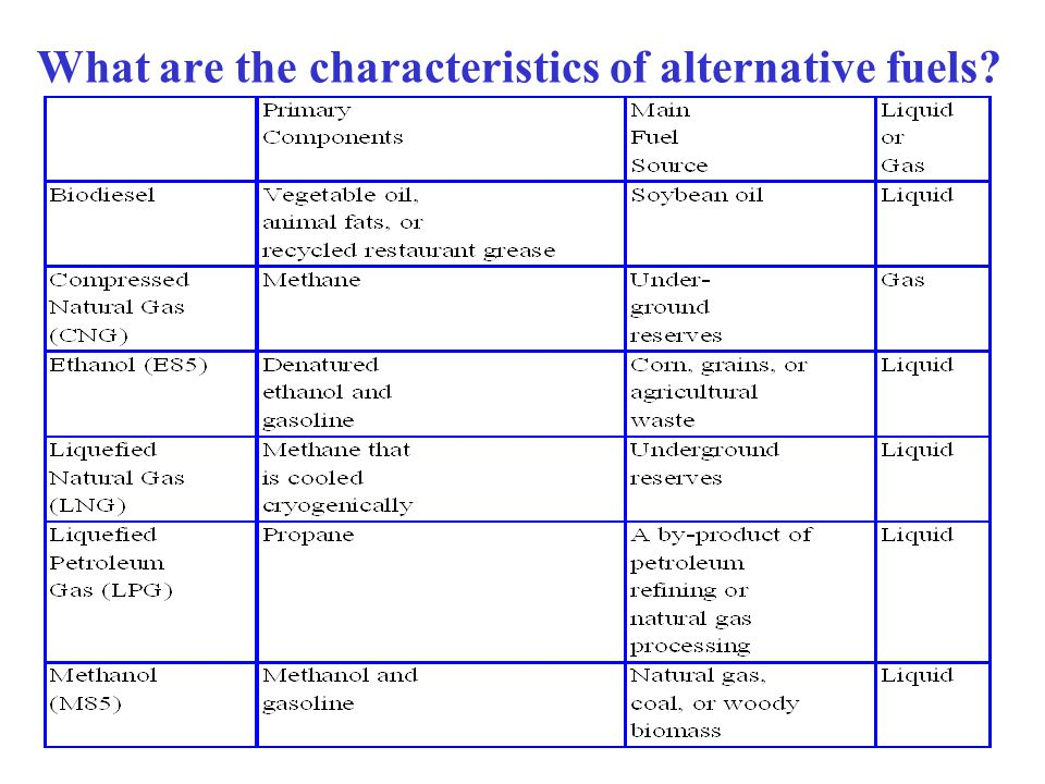 What are the characteristics of alternative fuels