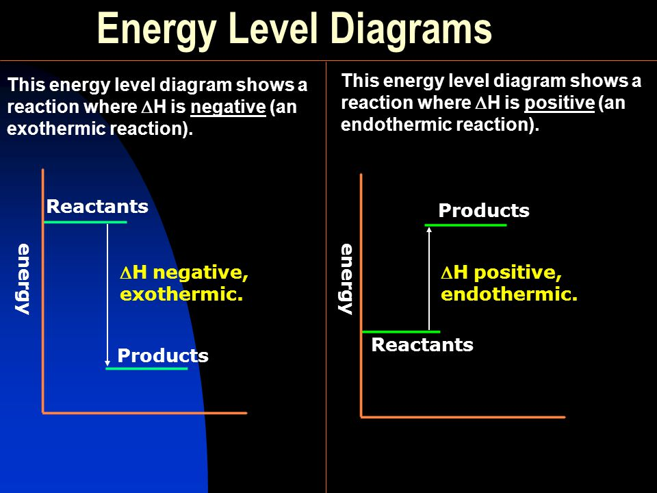 Energy Level Diagrams This energy level diagram shows a reaction where H is positive (an endothermic reaction).