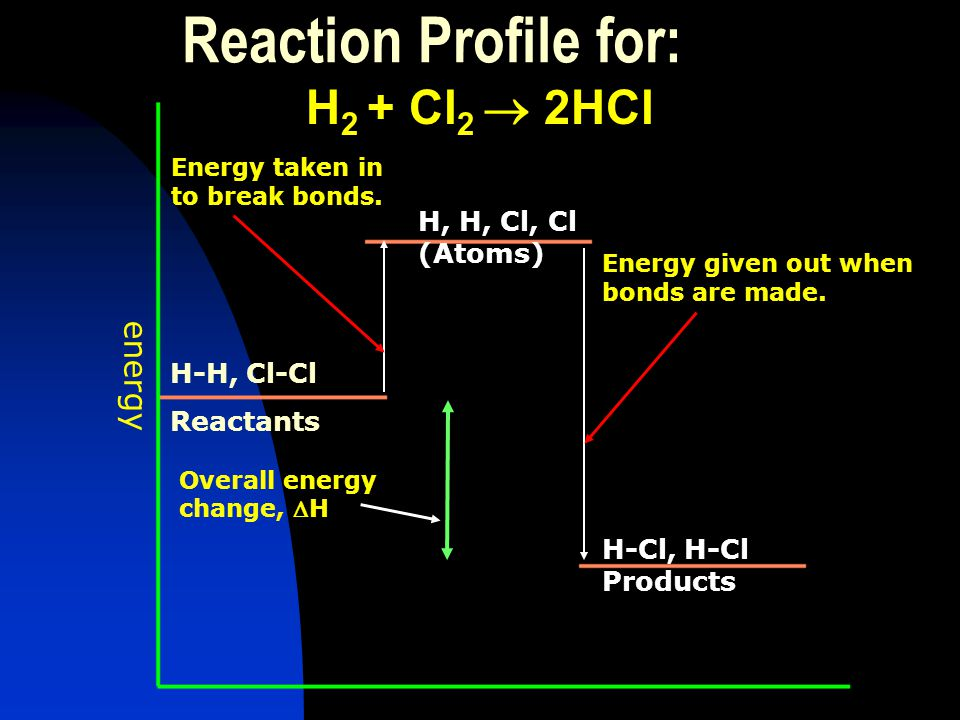 Reaction Profile for: H2 + Cl2  2HCl energy H, H, Cl, Cl (Atoms)
