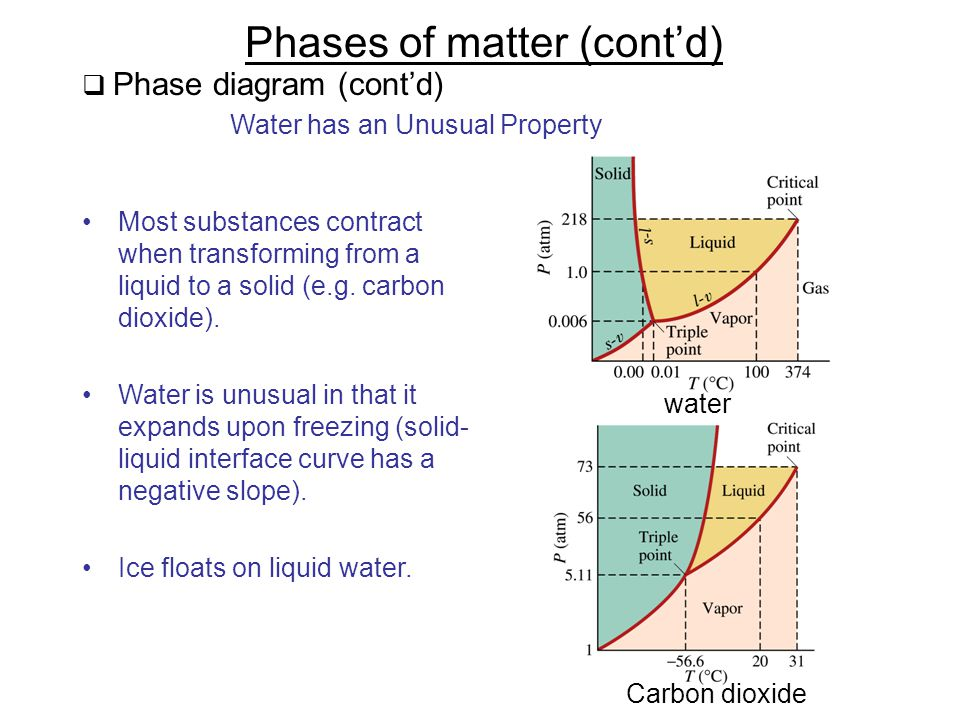 Phases of matter (cont'd)