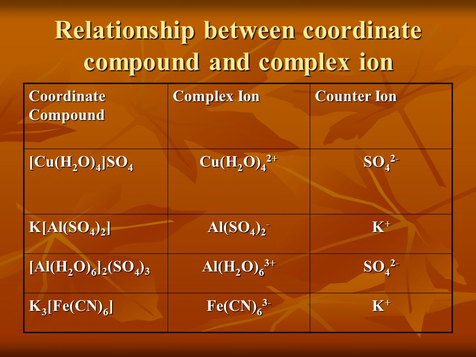 Relationship between coordinate compound and complex ion
