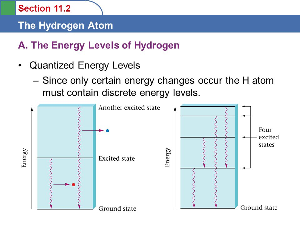A. The Energy Levels of Hydrogen