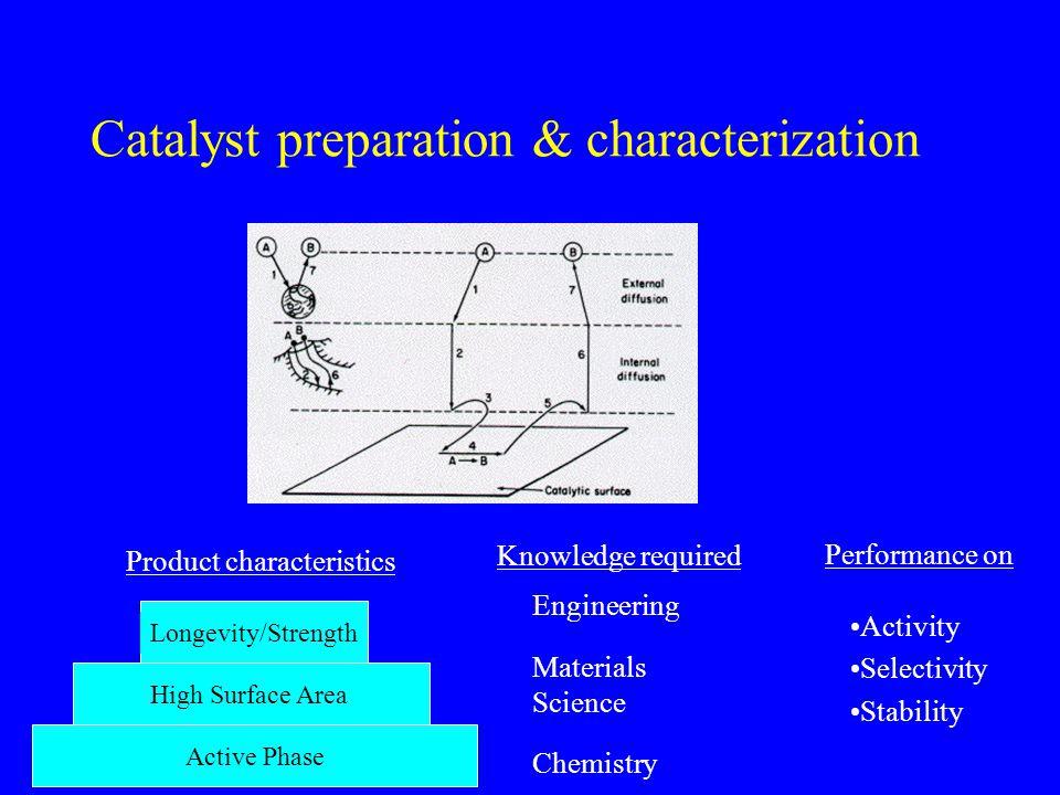 Catalyst preparation & characterization