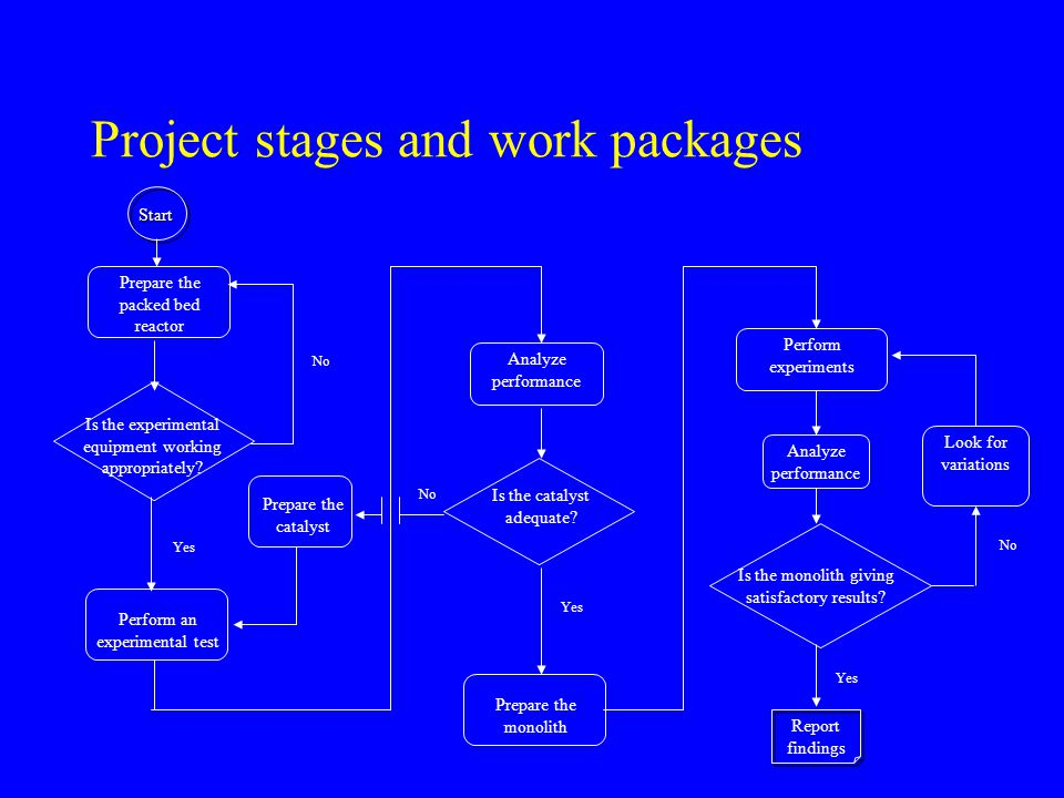 Project stages and work packages