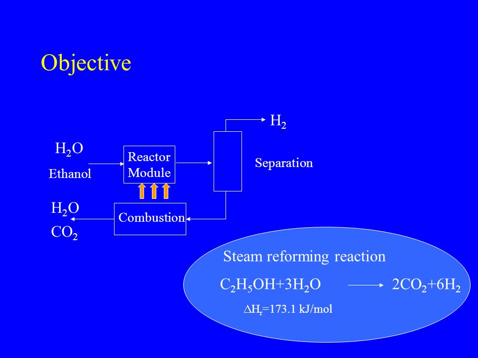 Objective H2 H2O CO2 Steam reforming reaction C2H5OH+3H2O 2CO2+6H2