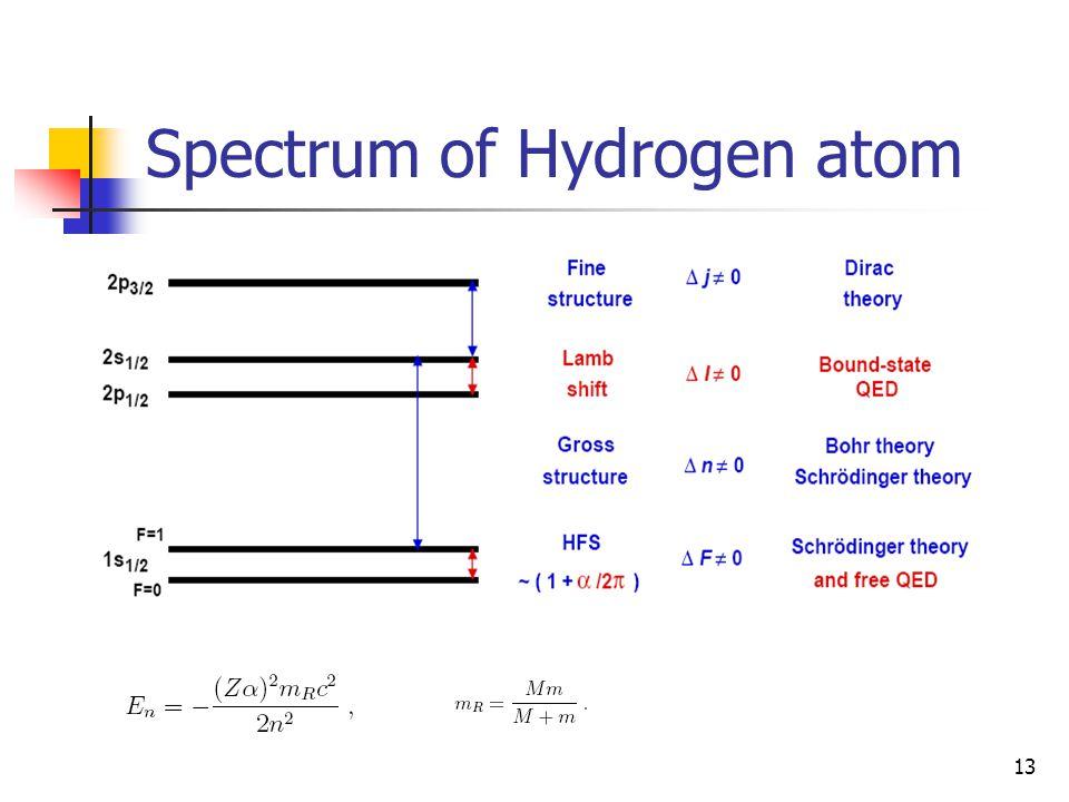 Spectrum of Hydrogen atom
