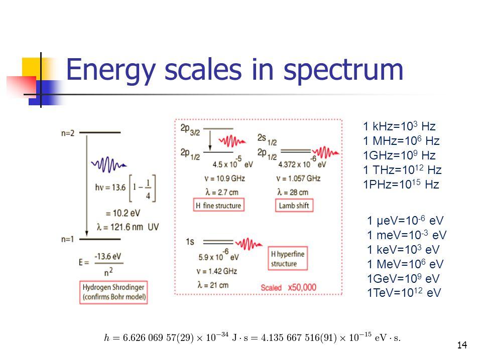 Energy scales in spectrum