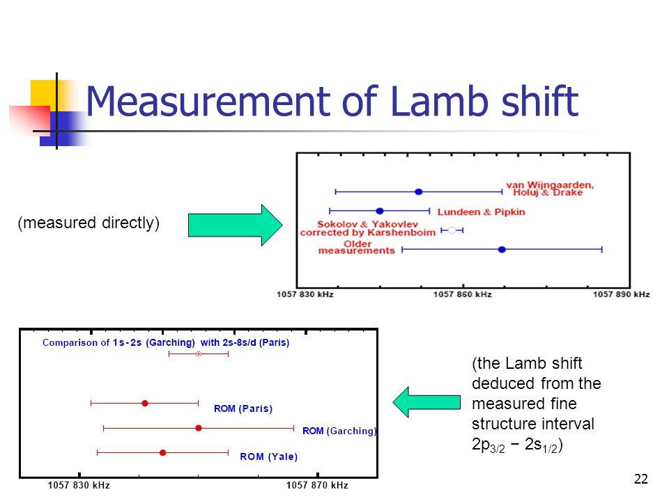 Measurement of Lamb shift