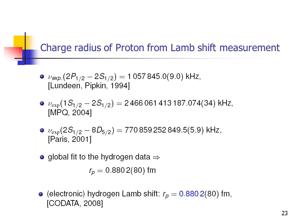 Charge radius of Proton from Lamb shift measurement