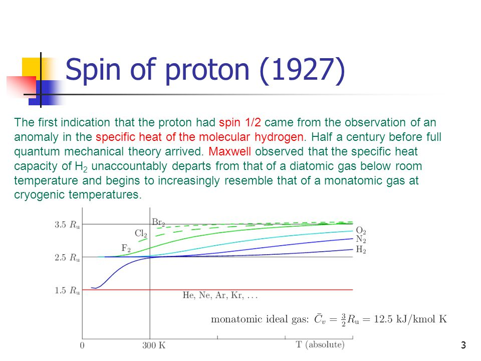 Spin of proton (1927)