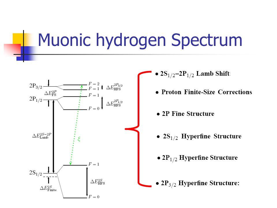 Muonic hydrogen Spectrum