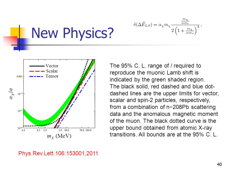 New Physics The 95% C. L. range of / required to reproduce the muonic Lamb shift is indicated by the green shaded region.