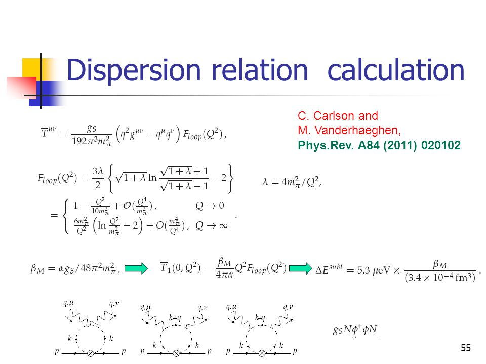 Dispersion relation calculation